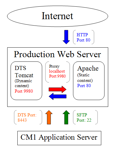 Configuring an Apache HTTPD Frontend with DTS Tomcat Backend