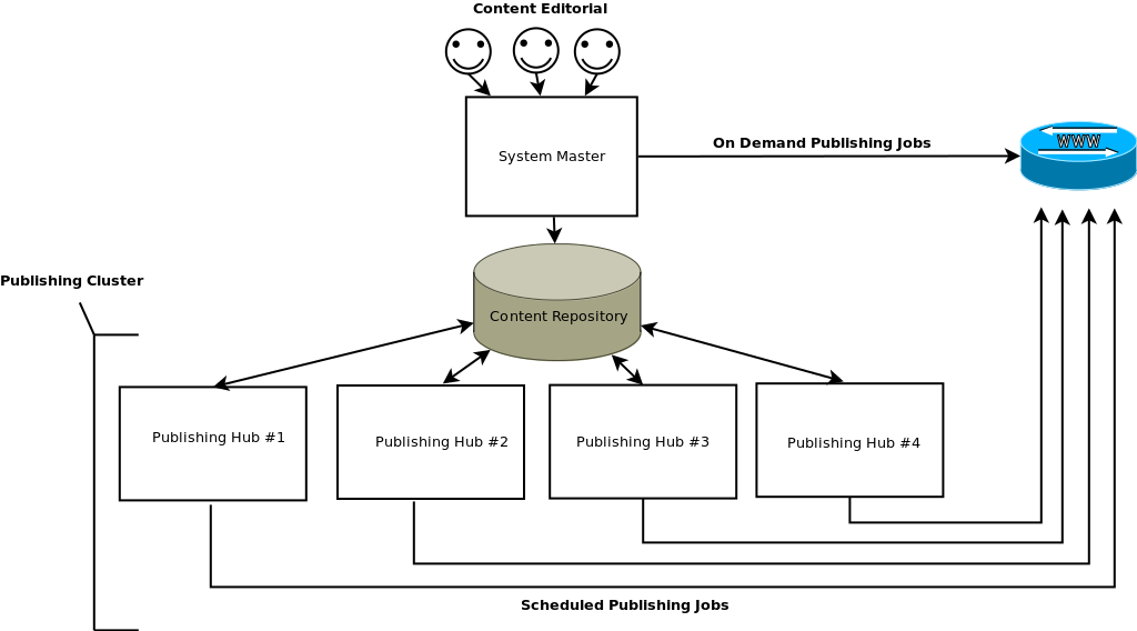 Example Publishing Hub Deployment